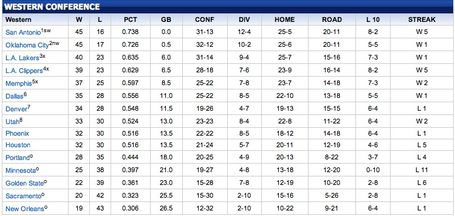 Grizzlies_clinch_playoff_spot_medium