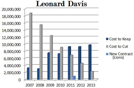 Leonarddavis_medium