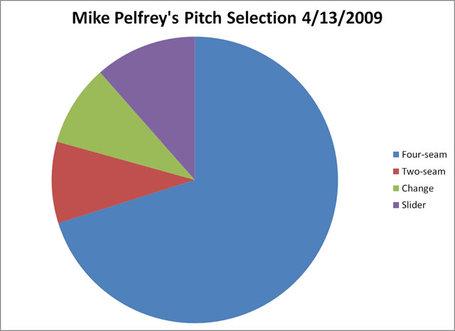 Pelfrey_pitchsel_20090413_medium