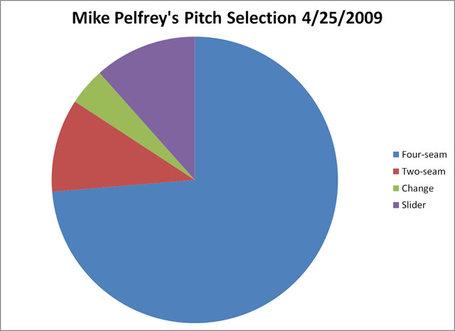 Pelfrey_pitchsel_20090425_medium