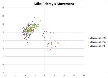 Pelfrey_movement_medium