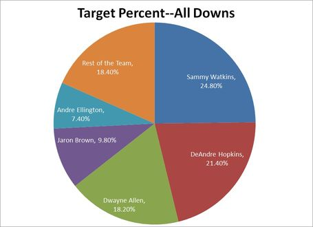 Target_percent_all_scenarios_medium