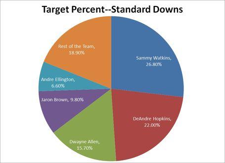 Target_percent_standard_scenario_medium