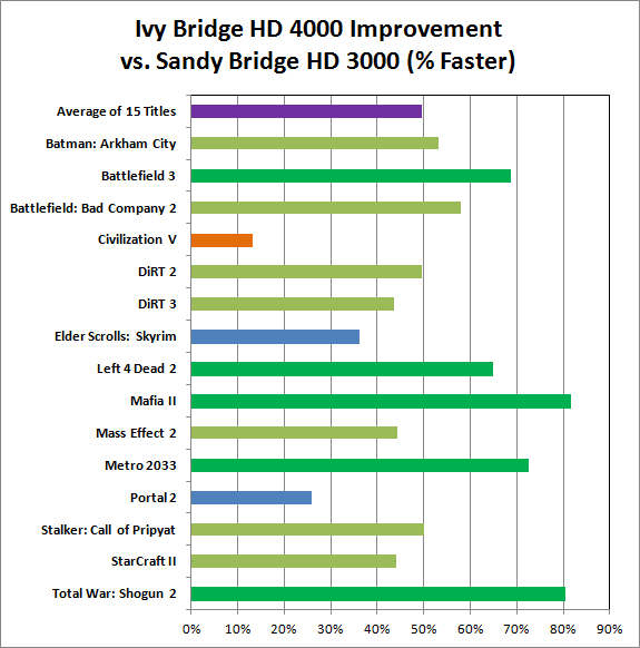 Anandtech-ivy-bridge-sandy-mobile-comparison_
