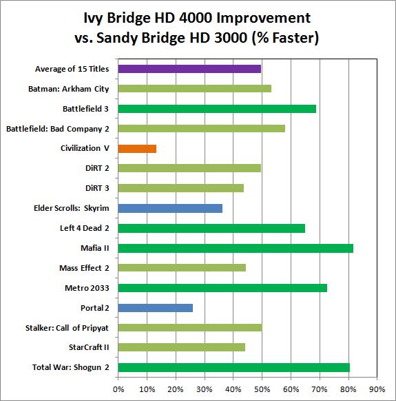 Anandtech-ivy-bridge-sandy-mobile-comparison_