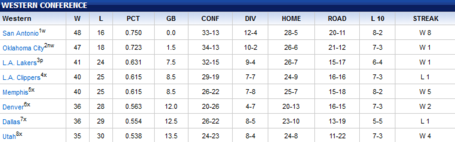 Wc_standings_04-24-2012_medium