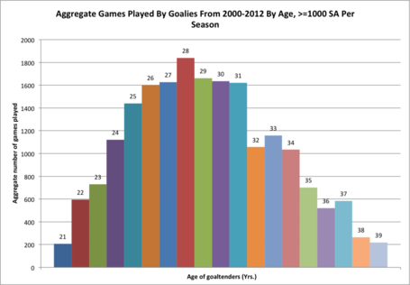 Aggregate_games_played_by_goalies_from_2000-12_medium
