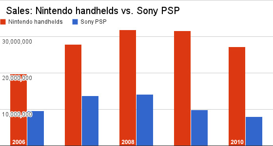 Nintendo-sony-sales-comp