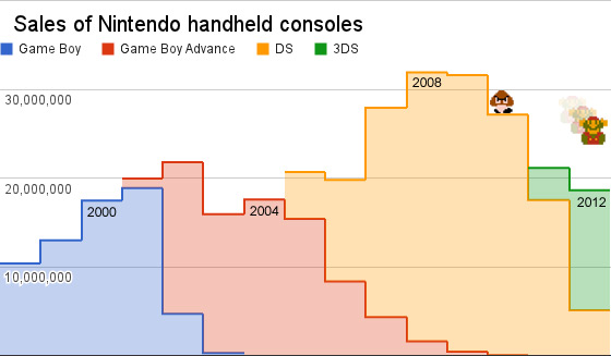 Nintendo-hardware-sales-annual