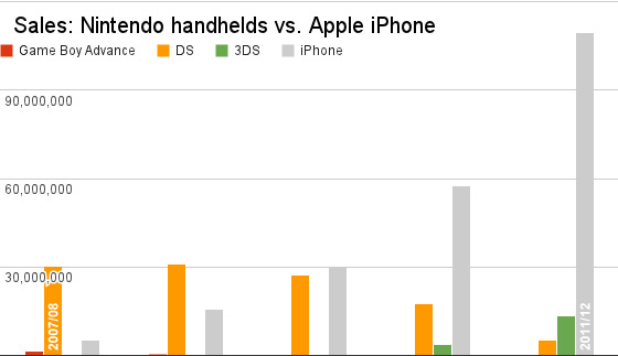 Nintendo-apple-sales-comp-annual