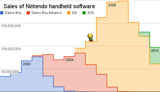 Nintendo-portable-game-sales