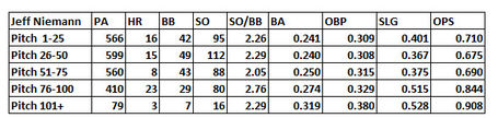 Niemann_splits_04_26_2012_pitches_medium