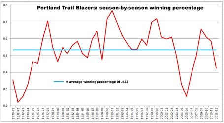 Blazers-win-percentage_medium