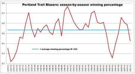 Blazers-win-percentage_medium