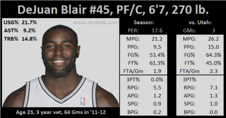 Sas_bigs_dejuanblair_medium