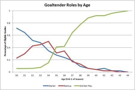 Goaltender_roles_medium