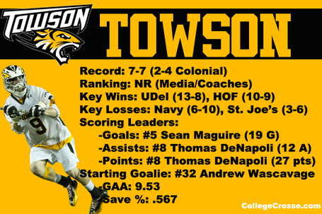 Caatournament12towsonprofile_medium