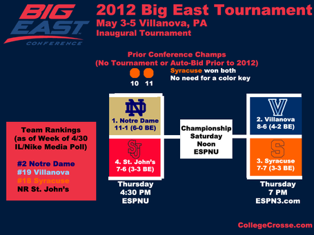 Bigeasttournament12overview_medium