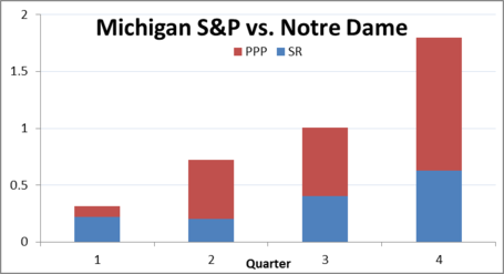 Michigan_s_p_vs