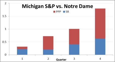 Michigan_s_p_vs