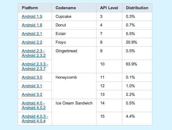 Android_percentages