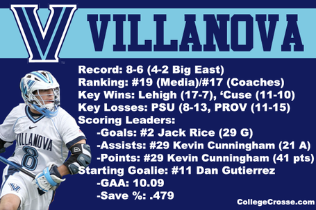 Bigeasttournament12villanovaprofile_medium