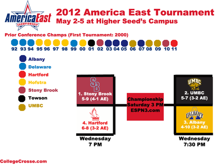 Americaeasttournament12overview_medium