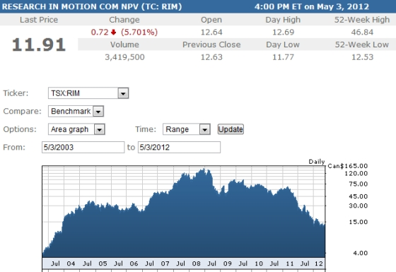 Rim-stock-price-tc-5-3-12