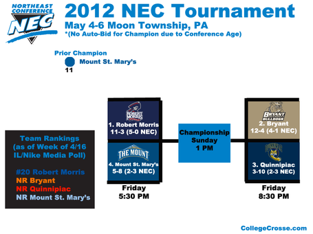 Nectournament12overview_medium