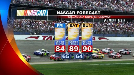 Talladega_nascar_weather_forecast_medium