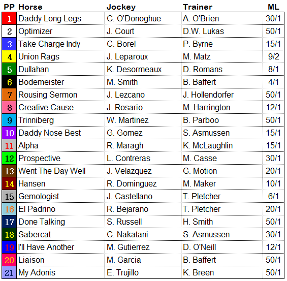 graphic relating to Kentucky Derby Printable Lineup named Kentucky Derby 2012: Entries, Short article Jobs and Early morning