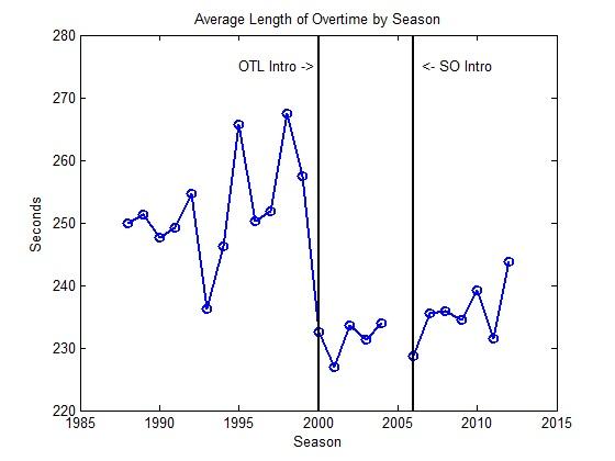 Nhl Average Length Of Regular Season Ot By Year Arctic Ice Hockey