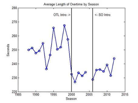 Ot_length_vs_season_medium