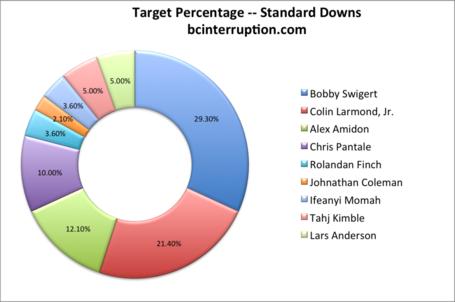 Target-pct-standard_medium