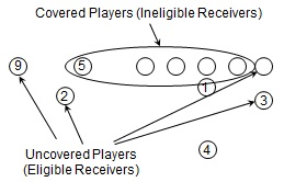 Clemson_tackle_eligible_formation_covered_uncovered_medium