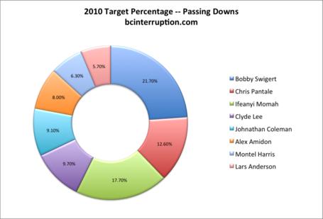 2010-target-pct-passing_medium