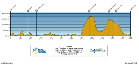 Stage2profile_medium