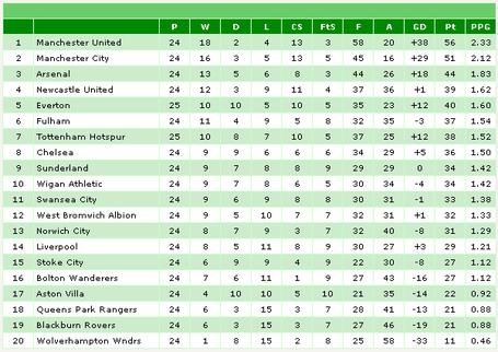 Mon_league_table_medium