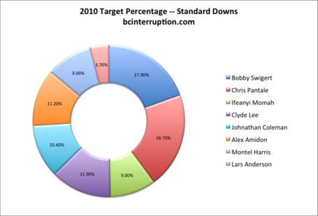 2010-target-pct-standard_medium