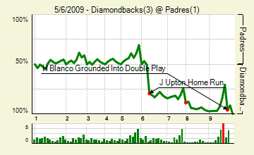 20090506_diamondbacks_padres_0_score_medium