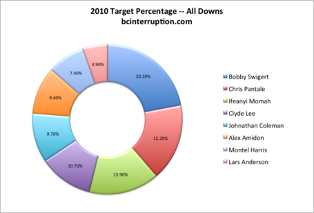 2010-target-pct-all_medium
