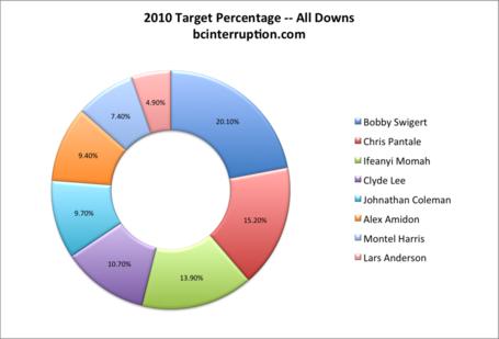 2010-target-pct-all_medium