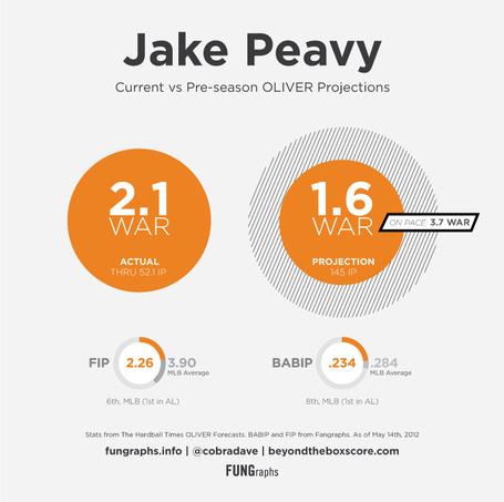 Peavy-2012-vs-proj_medium