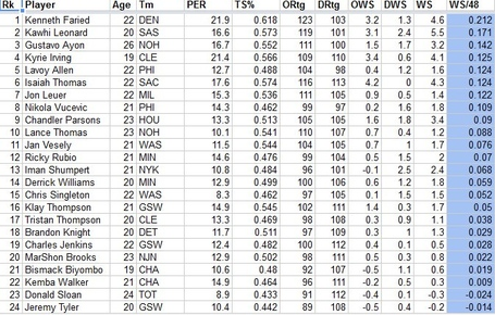 Rookie-of-the-year-2012-advanced-stats_medium