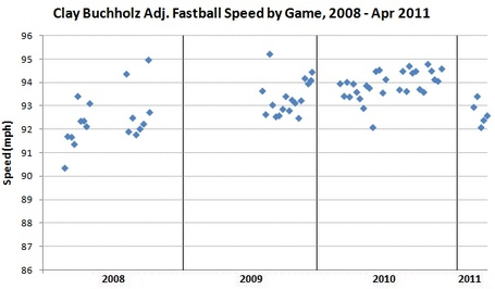 Buchholz_adj_fastball_spd_medium