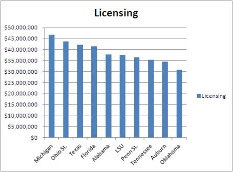 Licensinggraph_medium