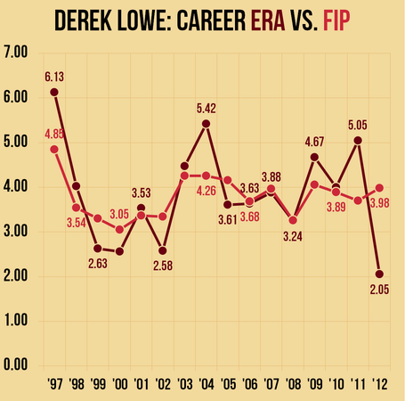 Derek-lowe-career-stats-era-vs-fip_medium