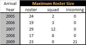 Maximum_roster_size_medium