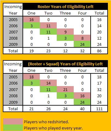 Roster_eligility_by_year_medium