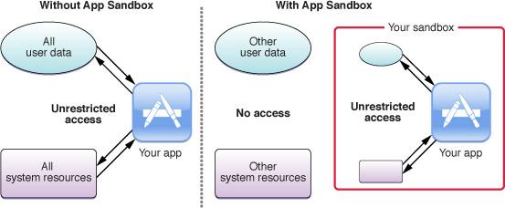 About_sandboxing-2